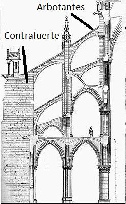 Resultado de imagen de contrafuerte gotico